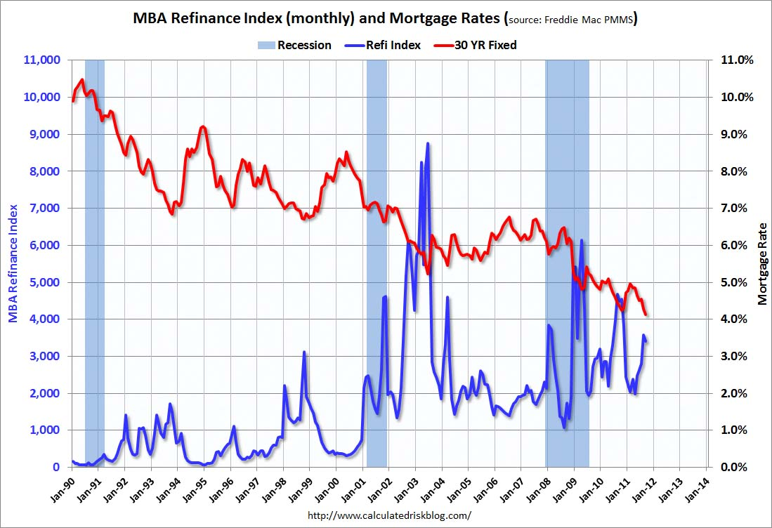 Mba mortgage refi index and mortgage rates - sept